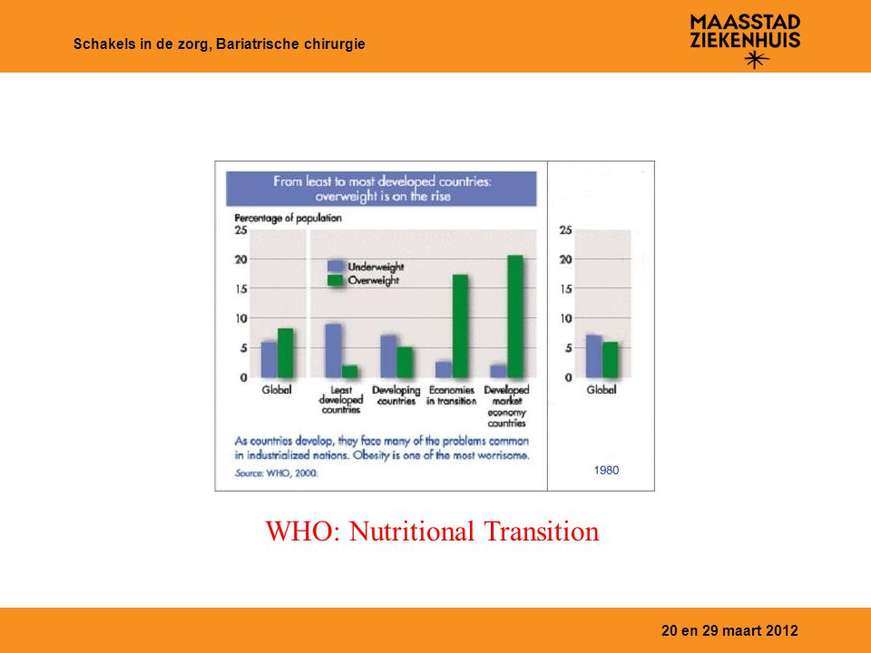 WHO: Nutritional Transition
