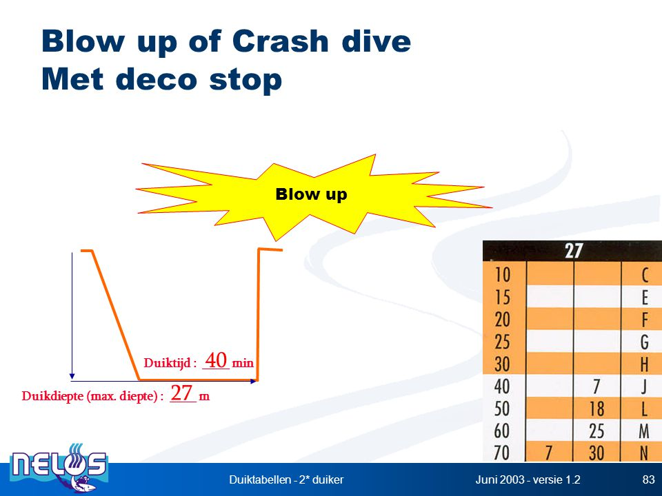 Blow up of Crash dive Met deco stop