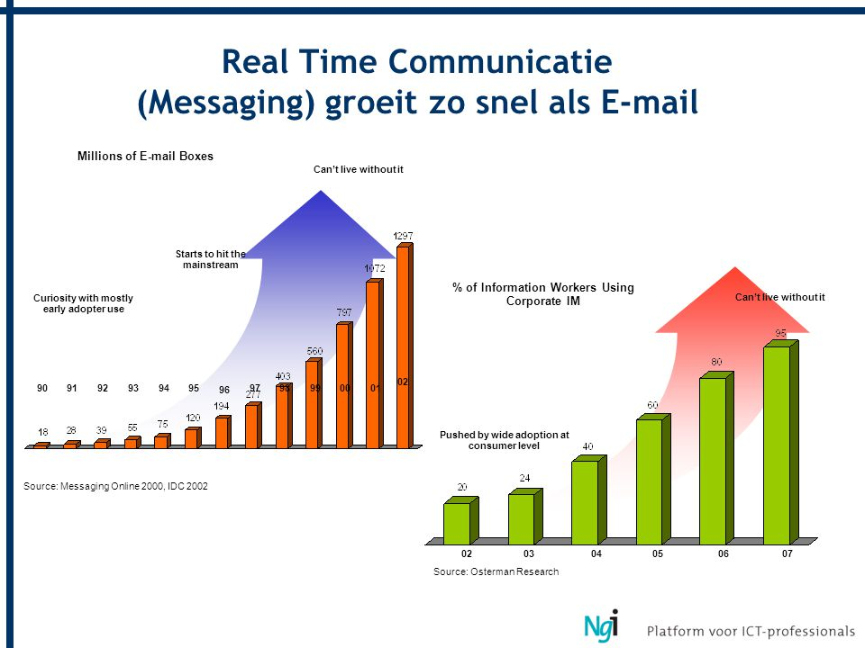 Real Time Communicatie (Messaging) groeit zo snel als E-mail