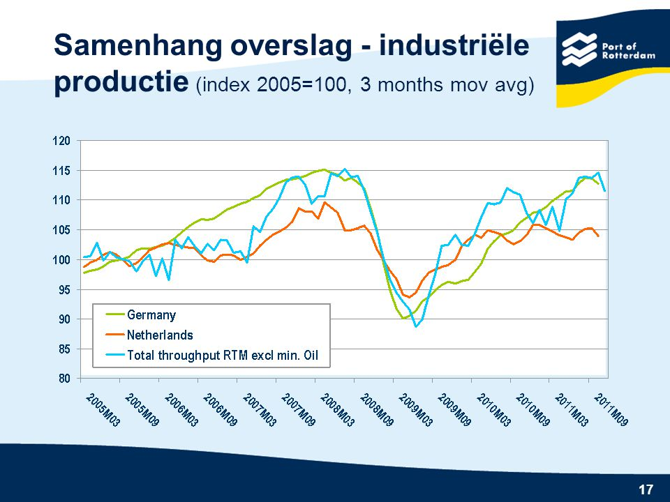 Samenhang overslag - industriële productie (index 2005=100, 3 months mov avg)