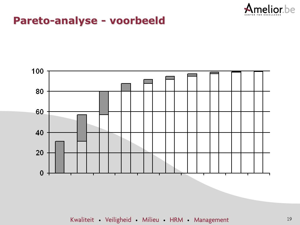 Itil the business perspective planning to implement service 19 pareto analyse voorbeeld ccuart Images