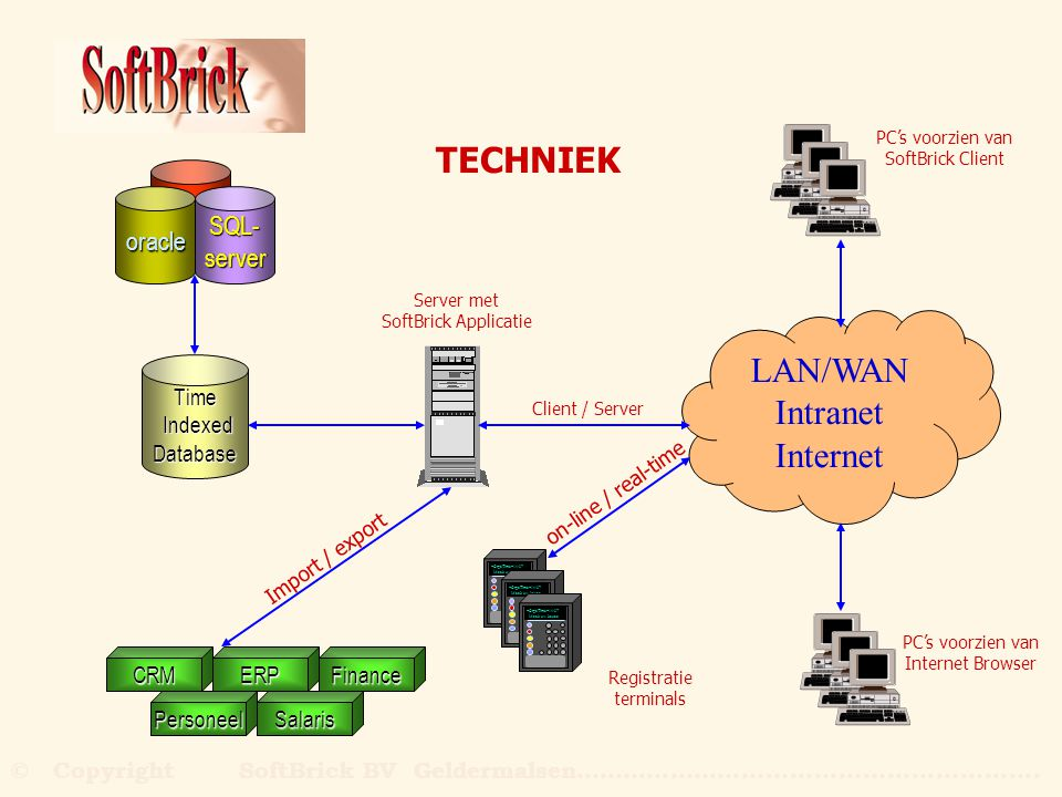 TECHNIEK LAN/WAN Intranet Internet SQL- oracle server Time Indexed