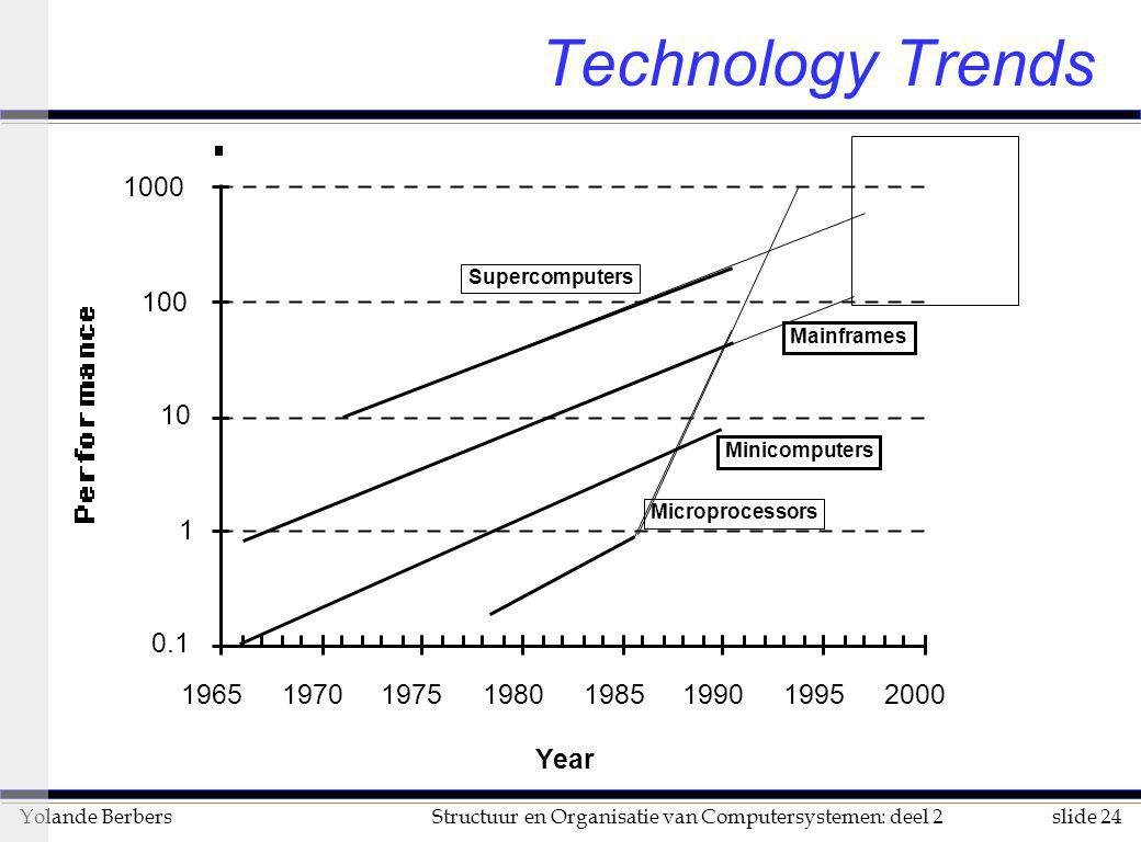 Technology Trends Year 0.1 1 10 100 1000 1965 1970 1975 1980 1985 1990
