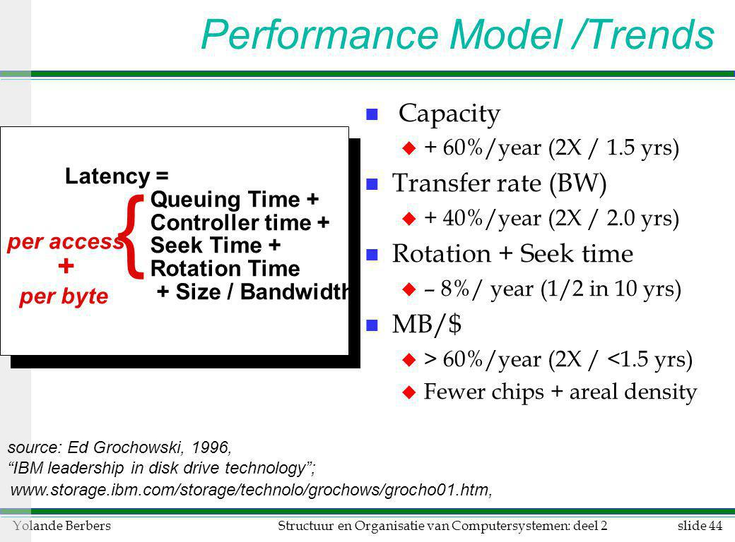 Performance Model /Trends