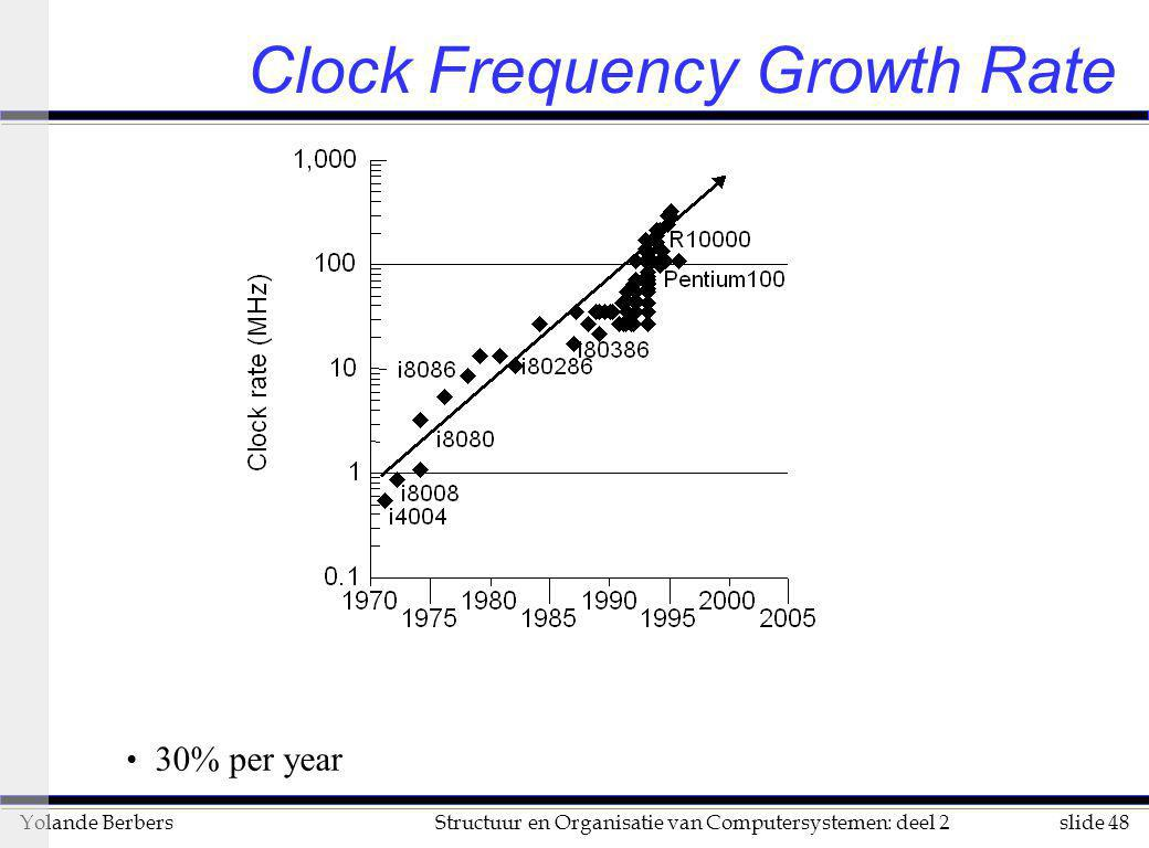 Clock Frequency Growth Rate