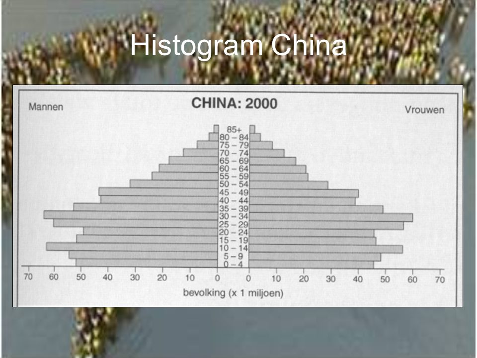 Histogram China