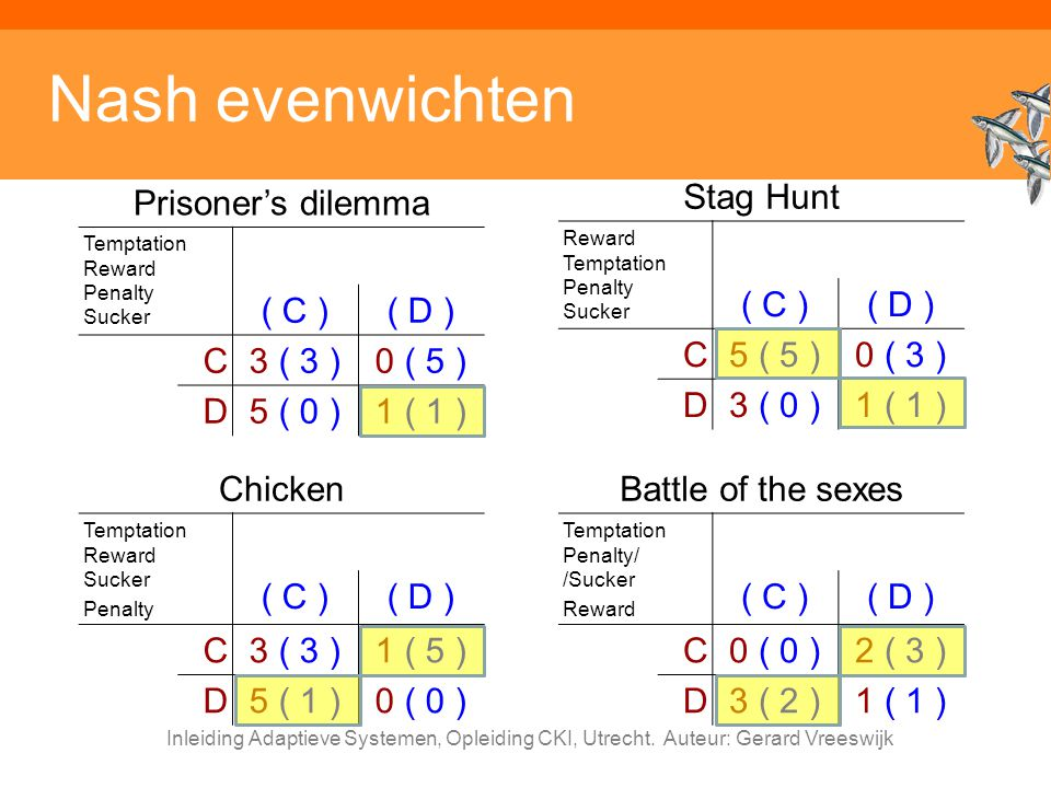 Nash evenwichten Prisoner's dilemma ( C ) ( D ) C 3 ( 3 ) 0 ( 5 ) D