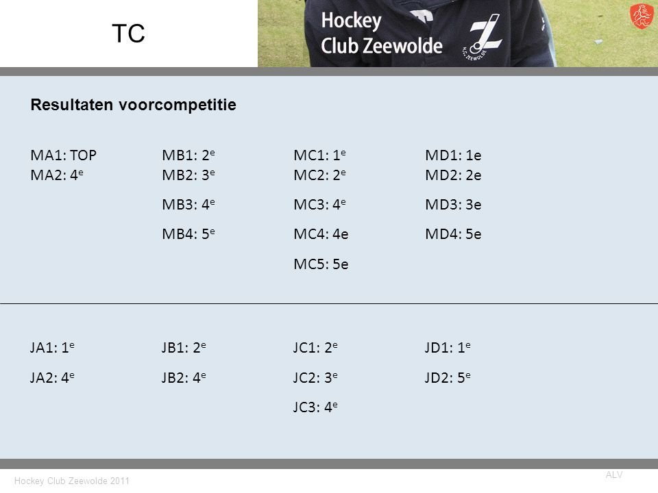 TC Resultaten voorcompetitie MA1: TOP MB1: 2e MC1: 1e MD1: 1e