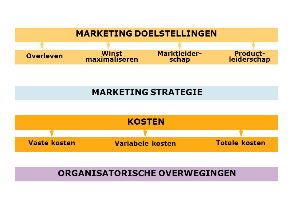 MARKETING DOELSTELLINGEN ORGANISATORISCHE OVERWEGINGEN