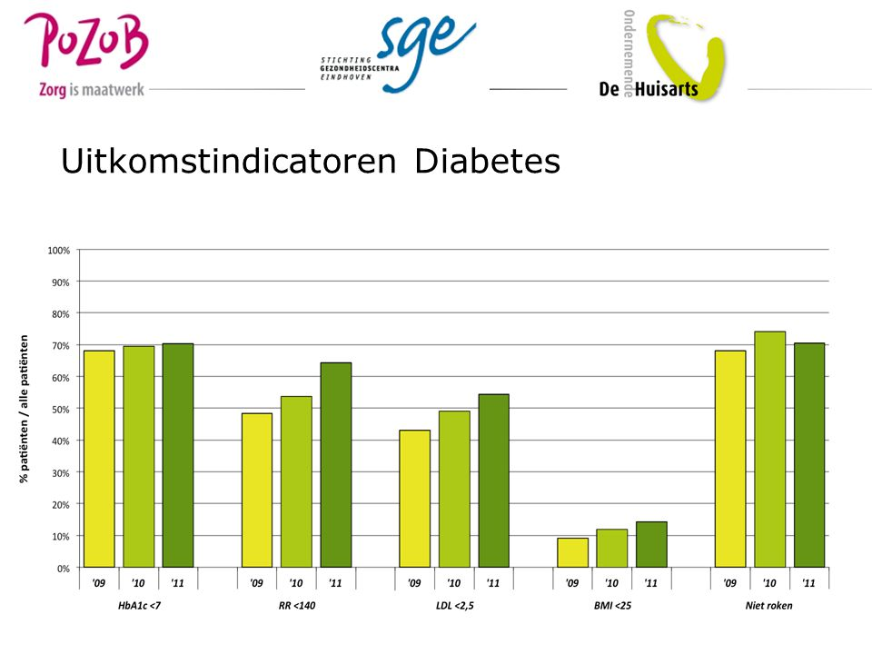 Uitkomstindicatoren Diabetes