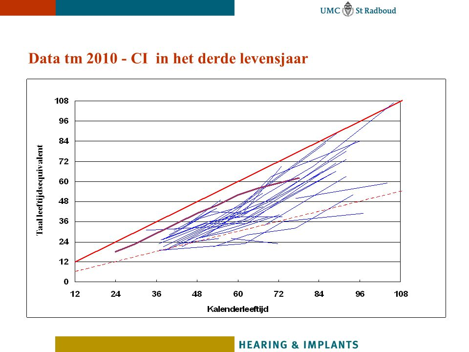 Data tm CI in het derde levensjaar
