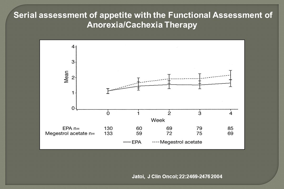 Serial assessment of appetite with the Functional Assessment of Anorexia/Cachexia Therapy