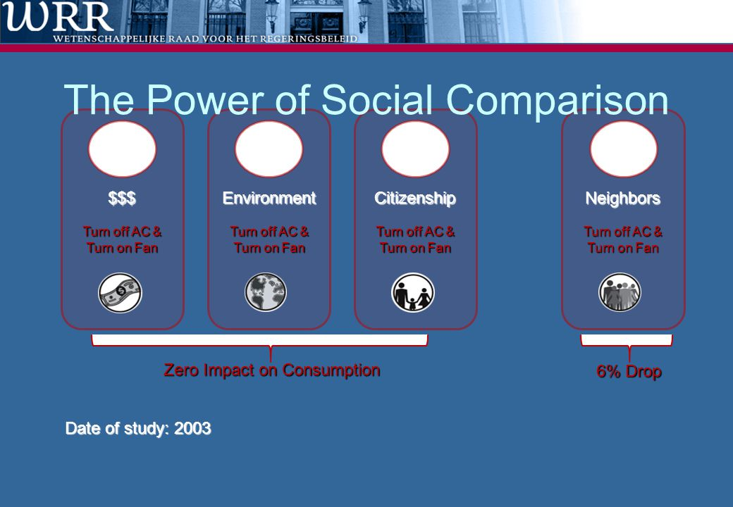 The Power of Social Comparison
