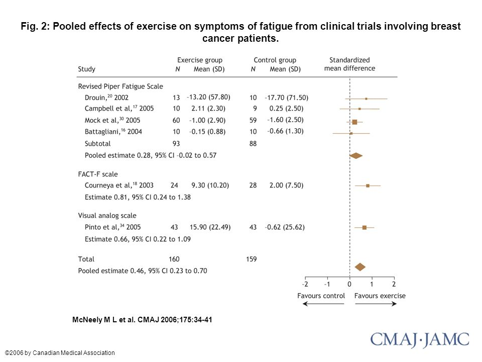 Fig. 2: Pooled effects of exercise on symptoms of fatigue from clinical trials involving breast cancer patients.