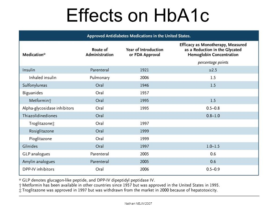 Effects on HbA1c Nathan NEJM 2007