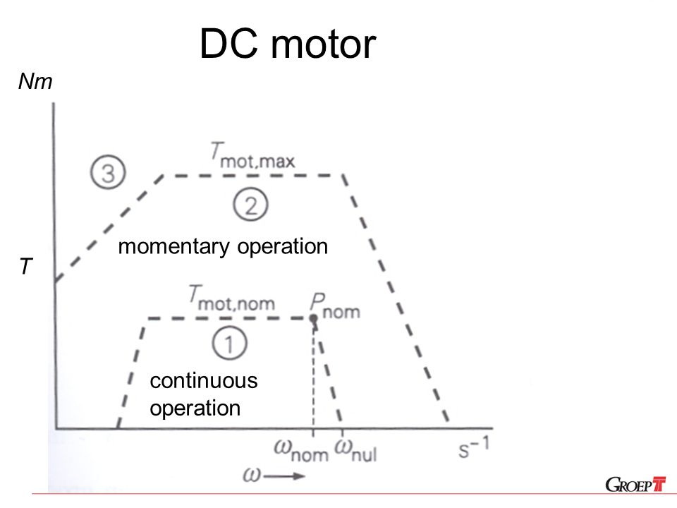 DC motor Nm momentary operation T continuous operation
