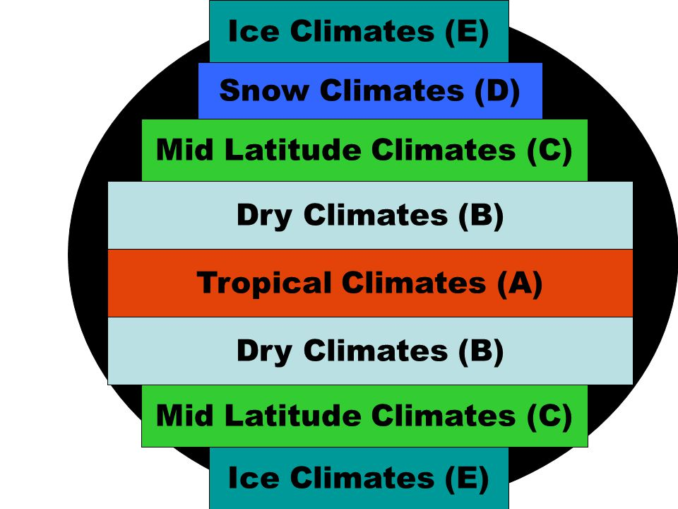 Mid Latitude Climates (C)