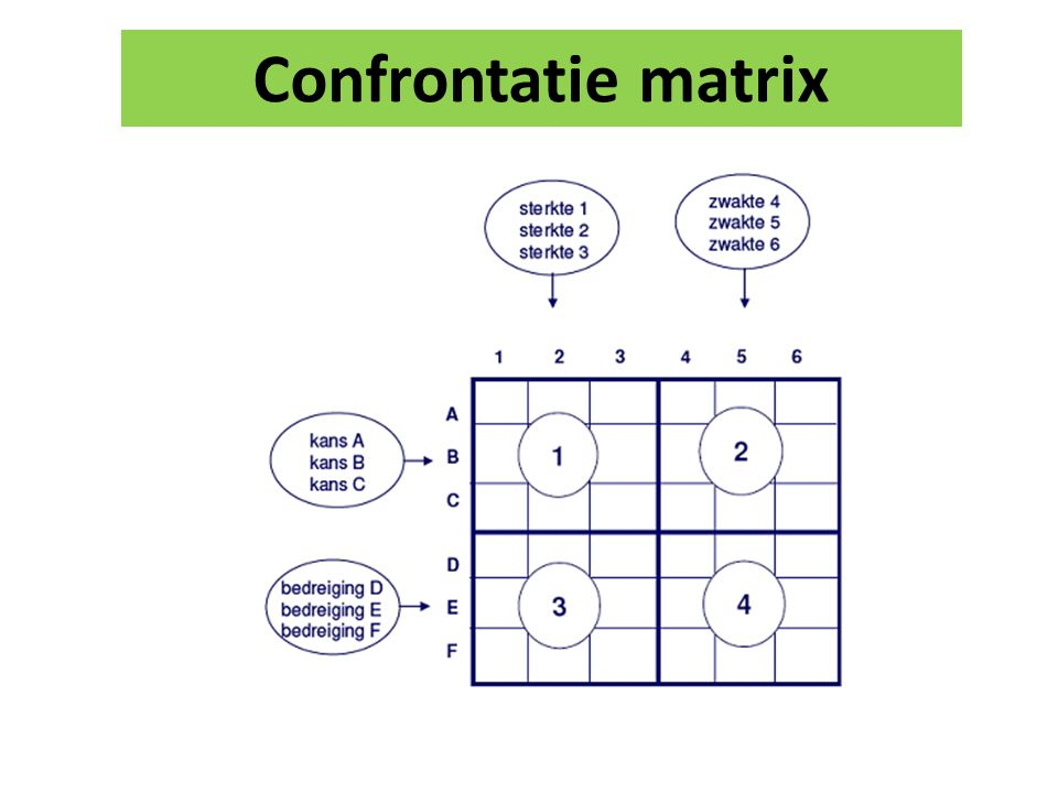 Confrontatie matrix