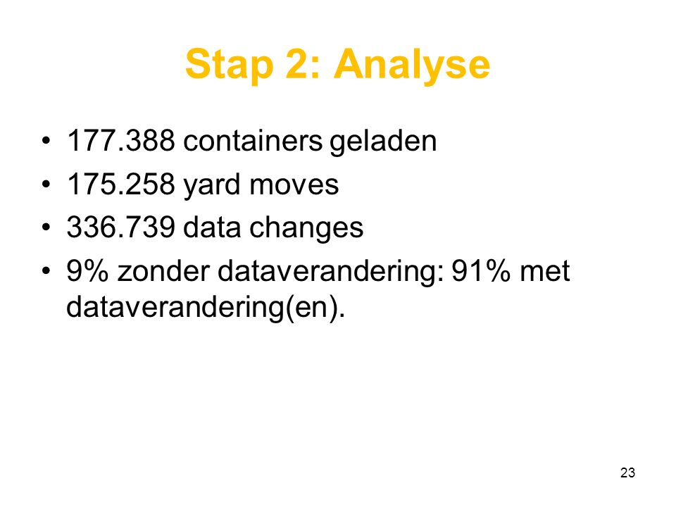 Stap 2: Analyse 177.388 containers geladen 175.258 yard moves