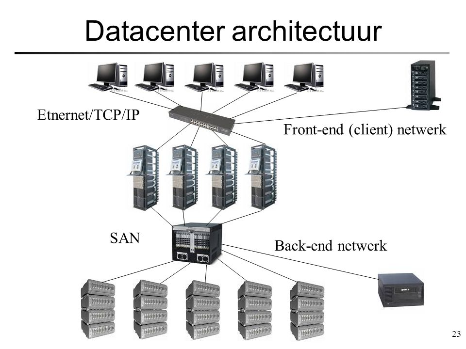 Datacenter architectuur