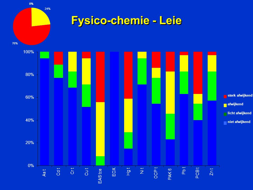 Fysico-chemie - Leie 0% 20% 40% 60% 80% 100% As t Cd t Cr t Cu t
