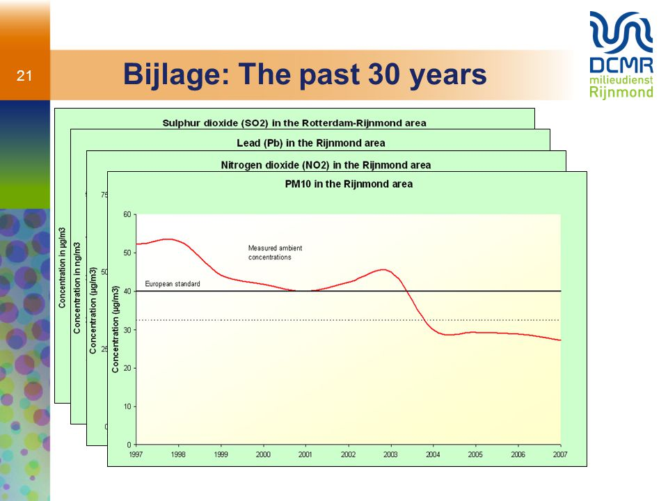Bijlage: The past 30 years