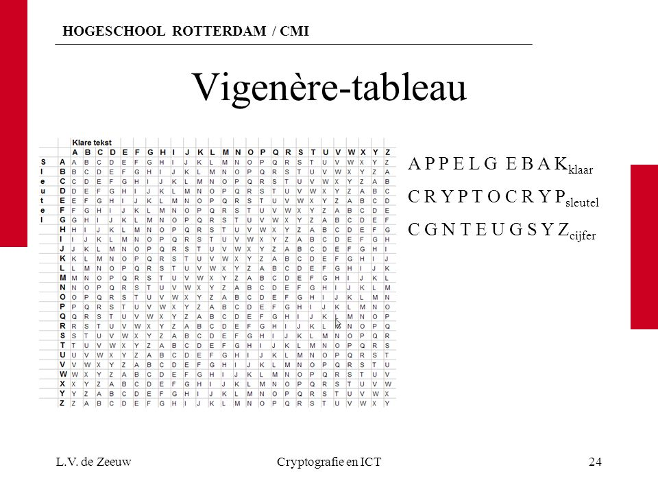 Vigenère-tableau A P P E L G E B A Kklaar C R Y P T O C R Y Psleutel