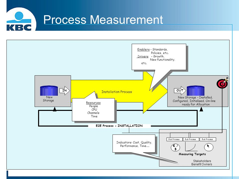 Process Measurement Installation Process Enablers - Standards,
