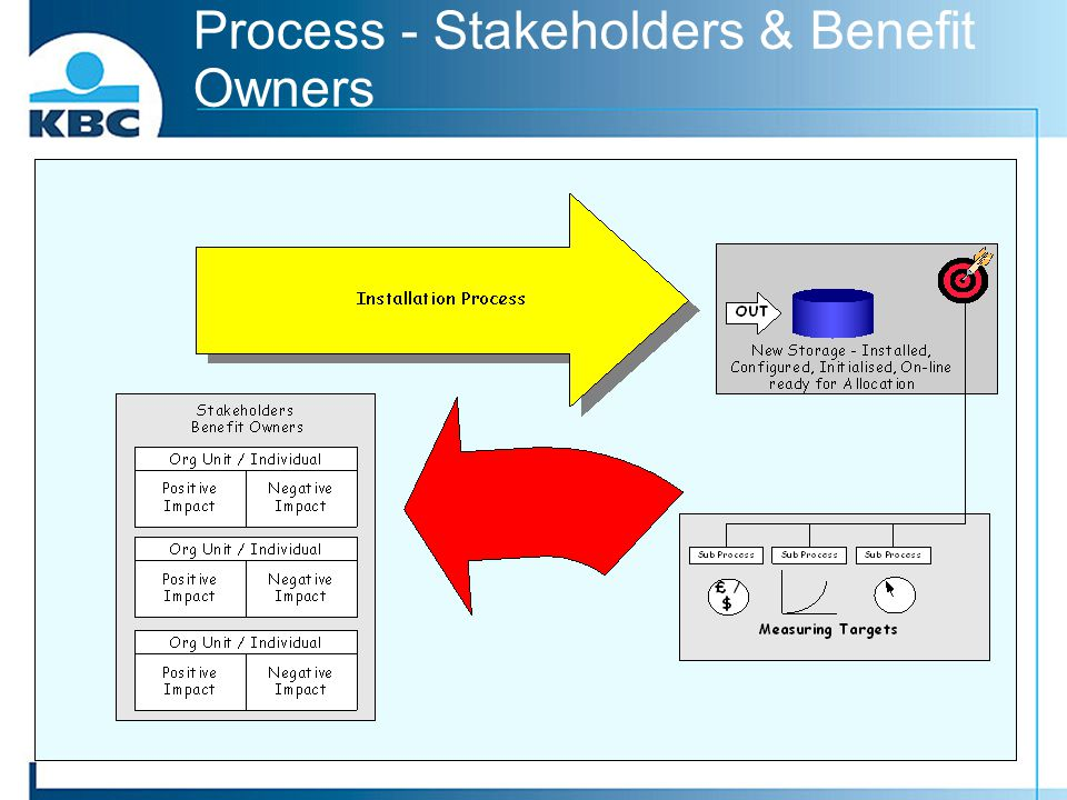 Process - Stakeholders & Benefit Owners