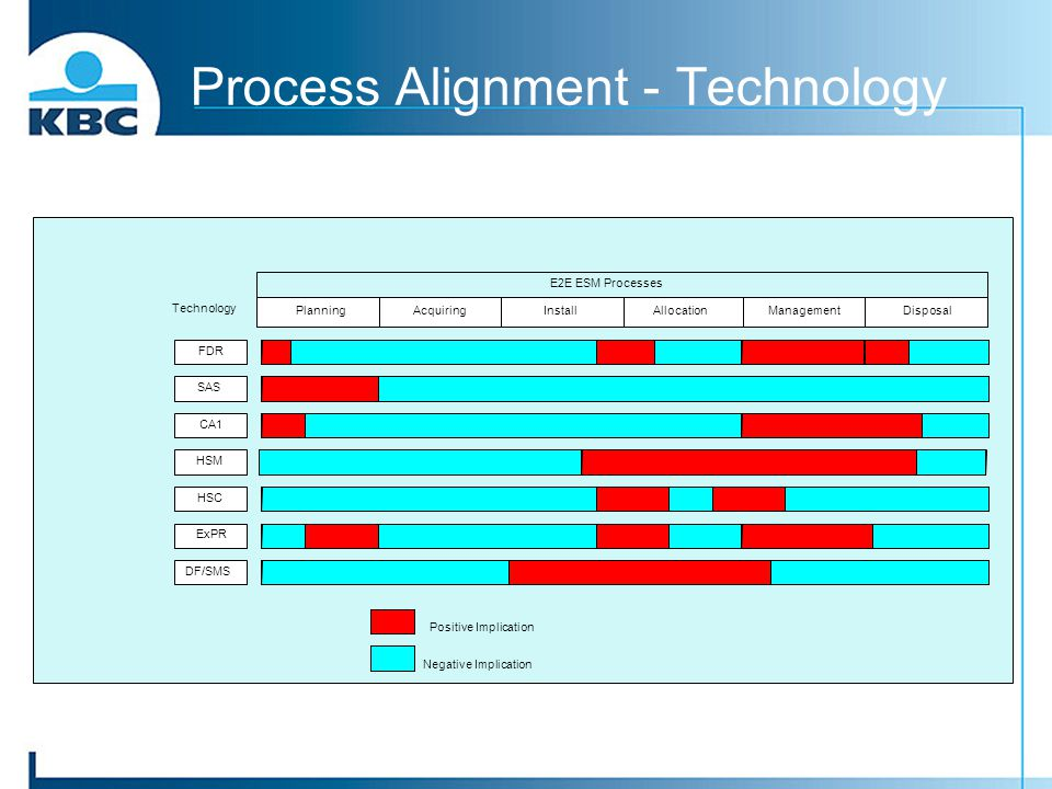 Process Alignment - Technology