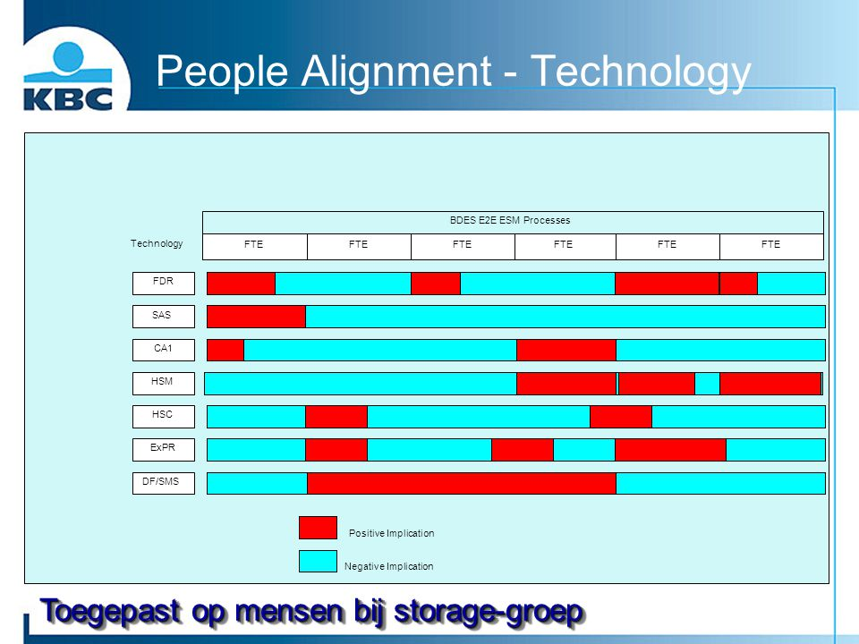People Alignment - Technology