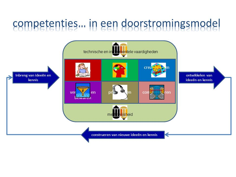 competenties… in een doorstromingsmodel