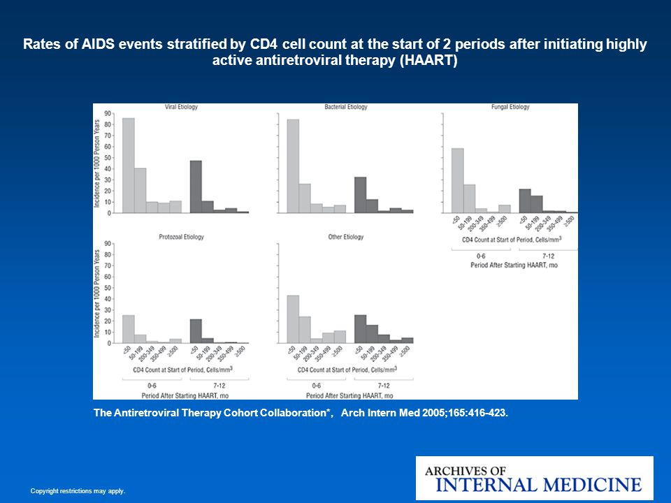 Rates of AIDS events stratified by CD4 cell count at the start of 2 periods after initiating highly active antiretroviral therapy (HAART)