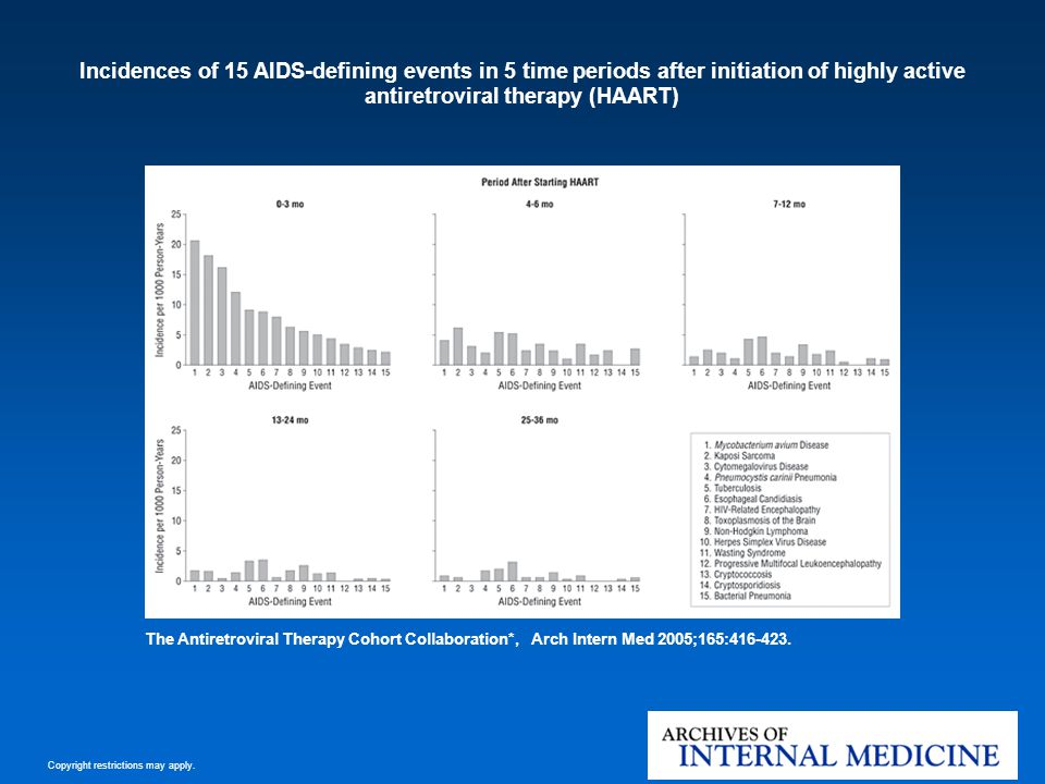 Incidences of 15 AIDS-defining events in 5 time periods after initiation of highly active antiretroviral therapy (HAART)