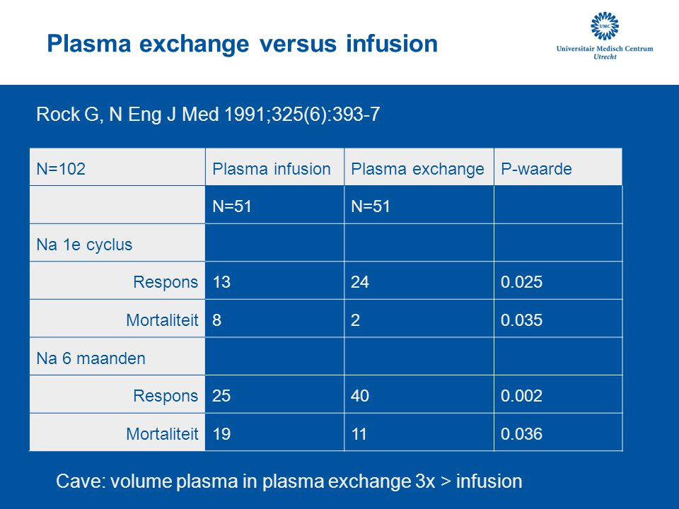 Plasma exchange versus infusion