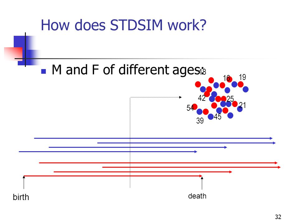 How does STDSIM work M and F of different ages: 18 16 19 42 25 21 54