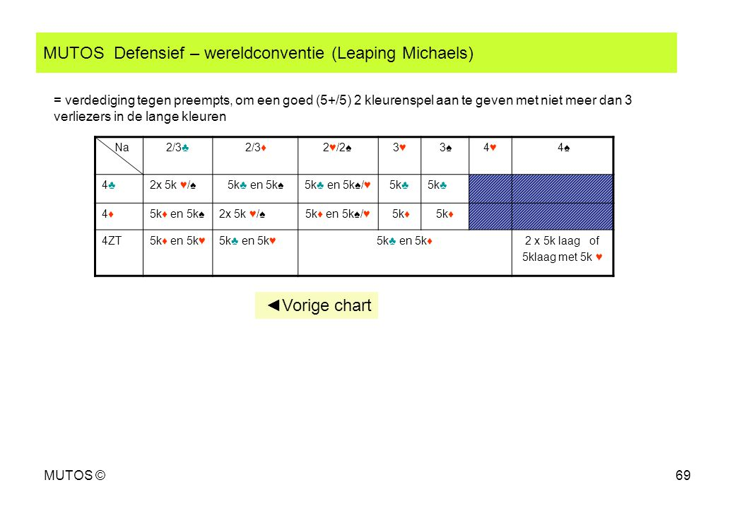 MUTOS Defensief – wereldconventie (Leaping Michaels)