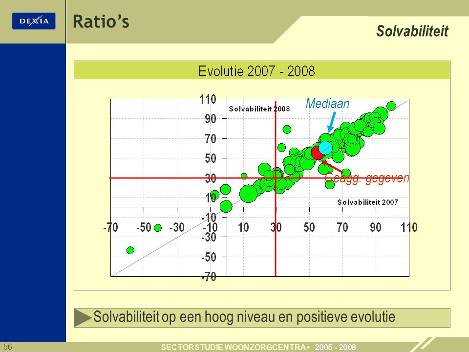 Ratio's Solvabiliteit