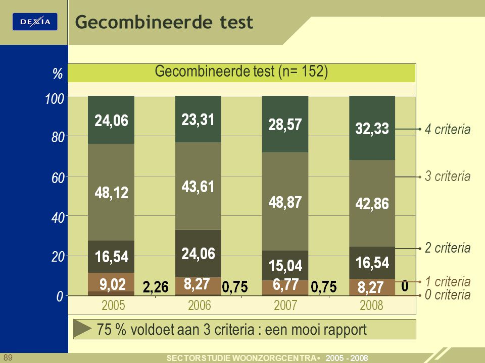 Gecombineerde test (n= 152)