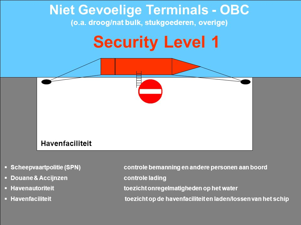 Security Level 1 Niet Gevoelige Terminals - OBC