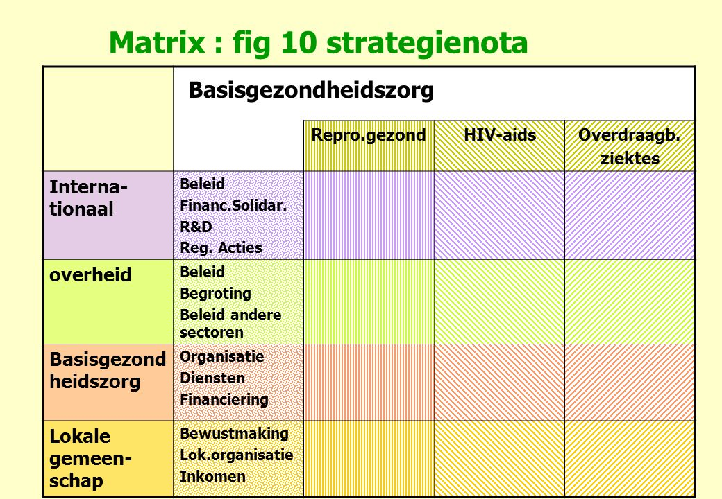 Matrix : fig 10 strategienota
