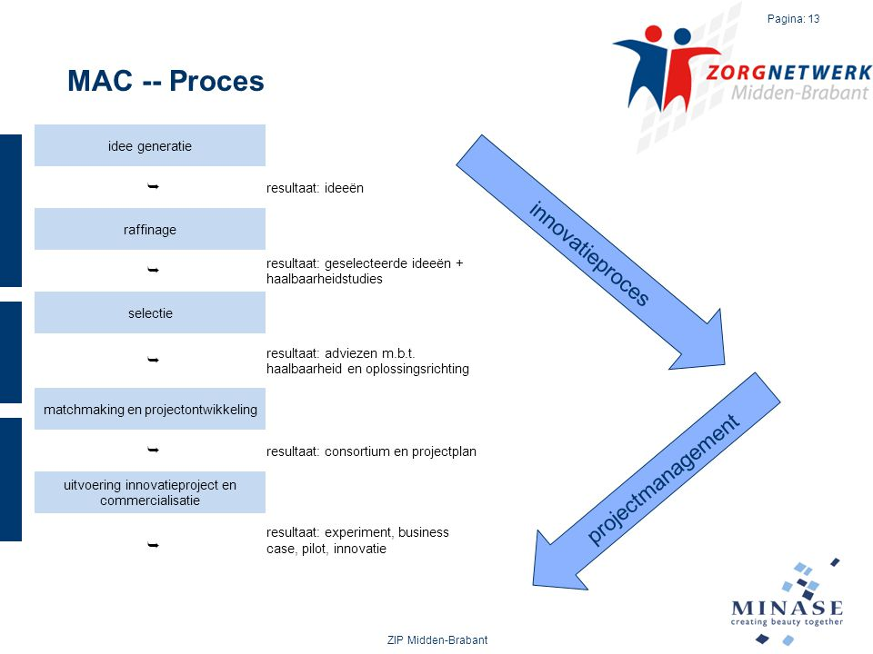 MAC -- Proces innovatieproces projectmanagement Ê idee generatie