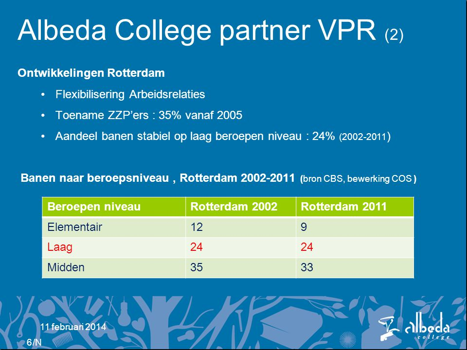 Albeda College partner VPR (2)