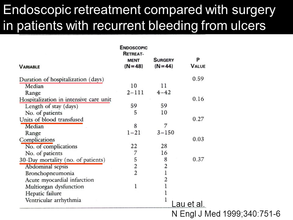Endoscopic retreatment compared with surgery