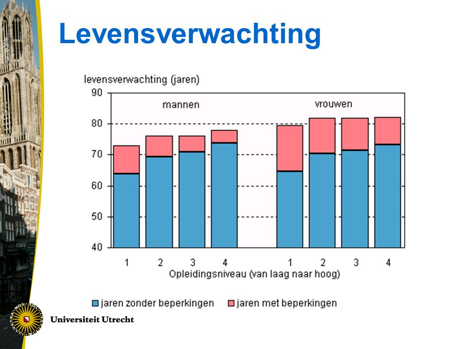 Levensverwachting 6