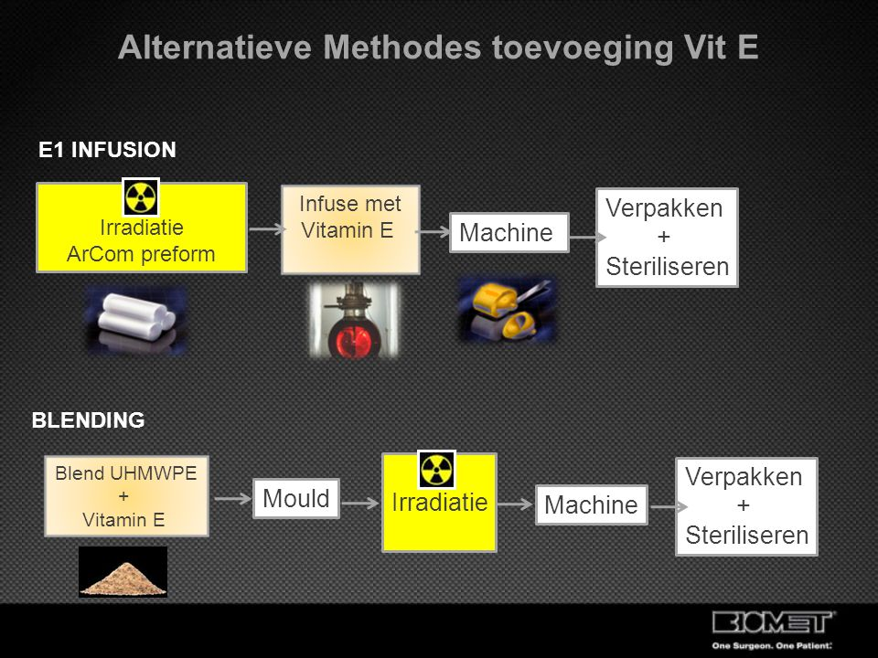 Alternatieve Methodes toevoeging Vit E