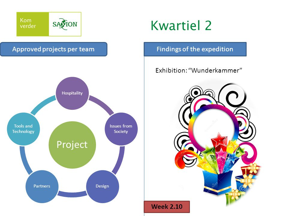 Kwartiel 2 Project Approved projects per team