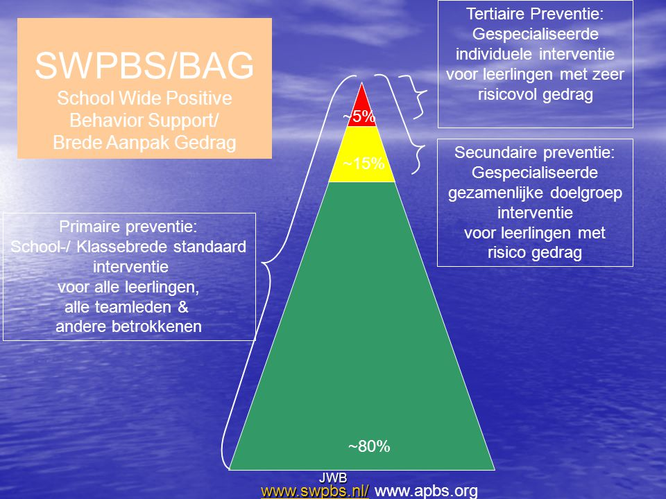 SWPBS/BAG School Wide Positive Behavior Support/ Brede Aanpak Gedrag