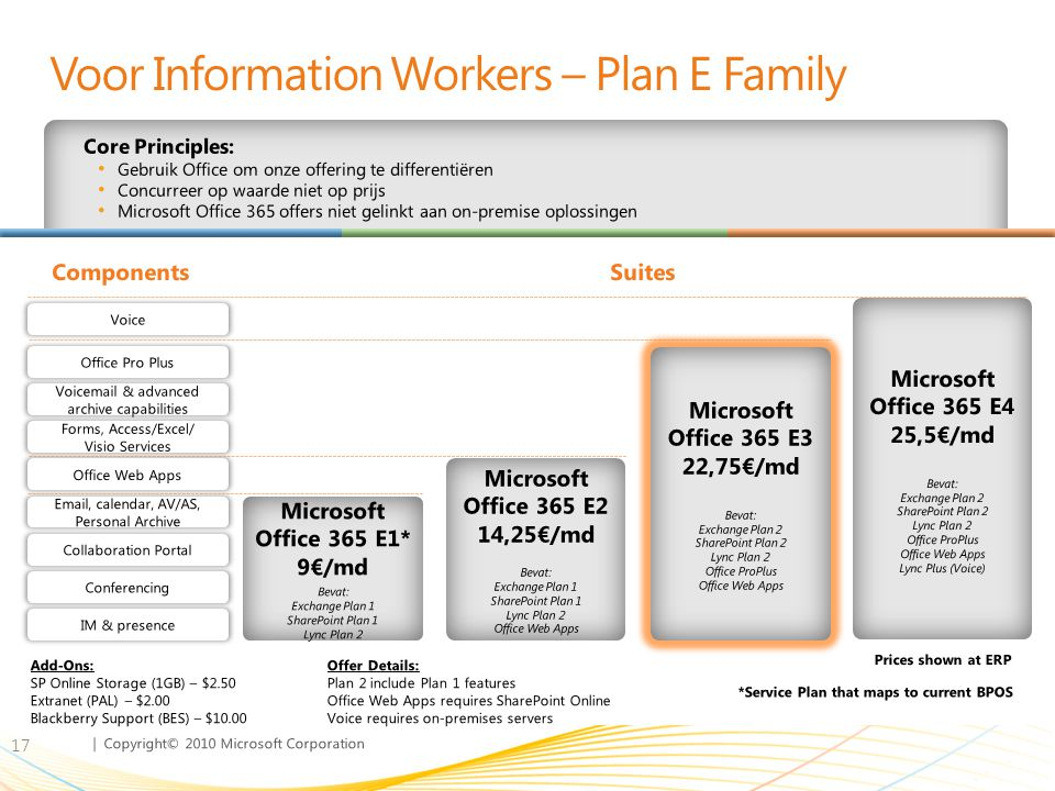 Voor Information Workers – Plan E Family