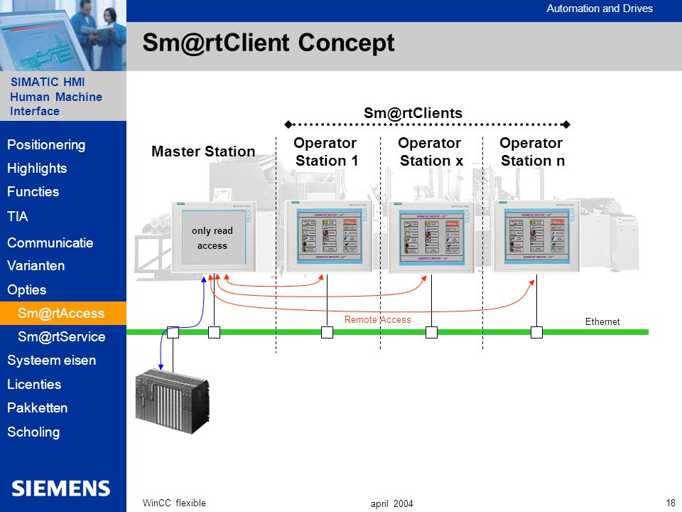 Sm@rtClient Concept Sm@rtClients Operator Station 1 Operator Station x